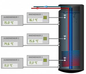 TerraCool Kühlsystem: Grafische Darstellung eines HEP