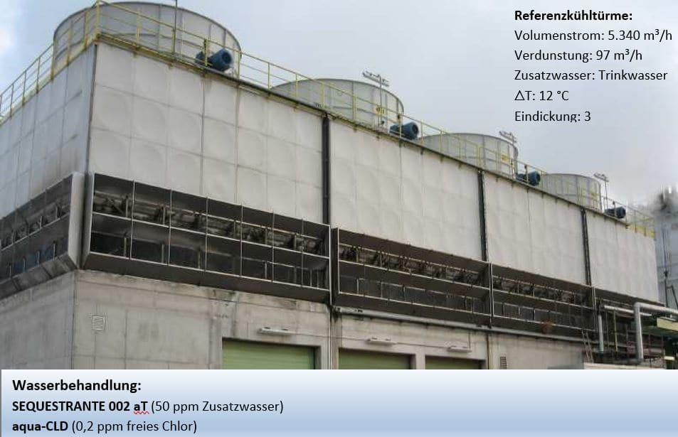 Chemische Wasserbehandlung für Kühltürme