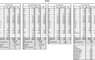 Tabellen mit auswerteten Daten für die Antiscalant Behandlung