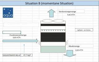 Grafik, die Zusatzwasser, Verdunstung und Absalzung des Kühlturms zeigt
