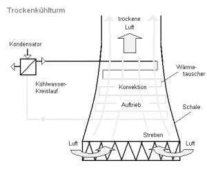 Kühlturm-Schema zeigt auf, wie sich Legionellen durch den Kühlturm verbreiten können