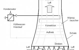 Kühlturm Schema zeigt Verbreitung von Legionellen